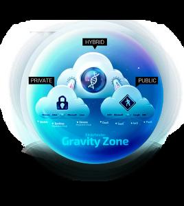 Kup Bitdefender GravityZone i zyskaj 1 rok ochrony GRATIS